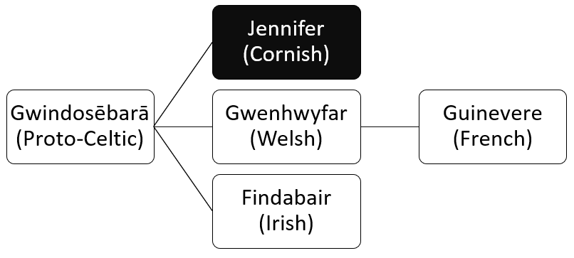 Etymology of Jennifer